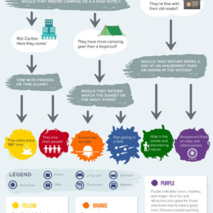 Infograph: What Art would Strike Their Fancy?
