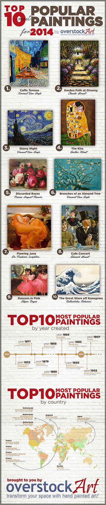 Top 10 most popular art for 2014