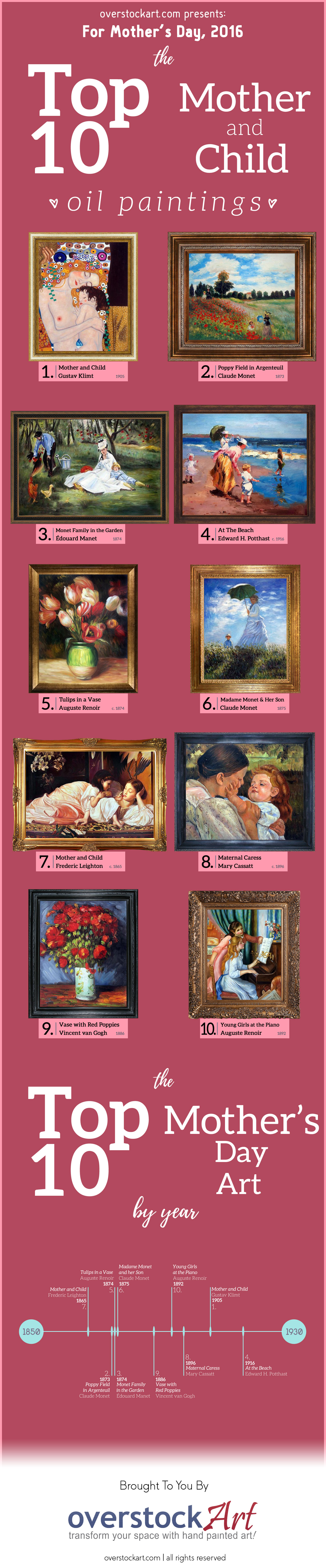 Top-Ten-Art-For-Mothers-Day-2016-Infographic